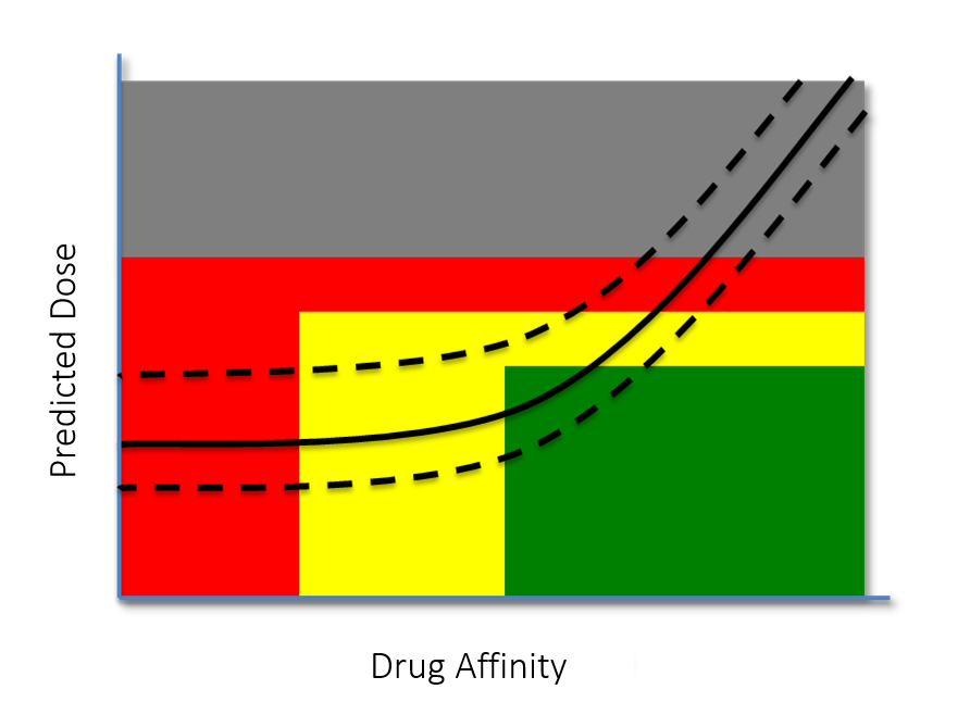 affinity curve